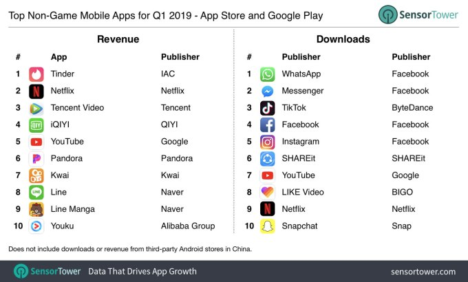 Tinder becomes the top-grossing, non-game app in Q1 2019