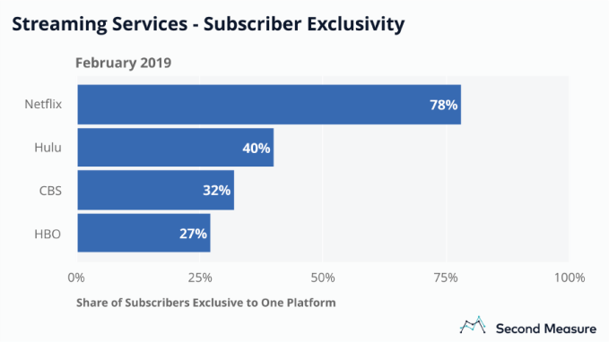 Winter is coming for HBO NOW subscriber growth | TechCrunch