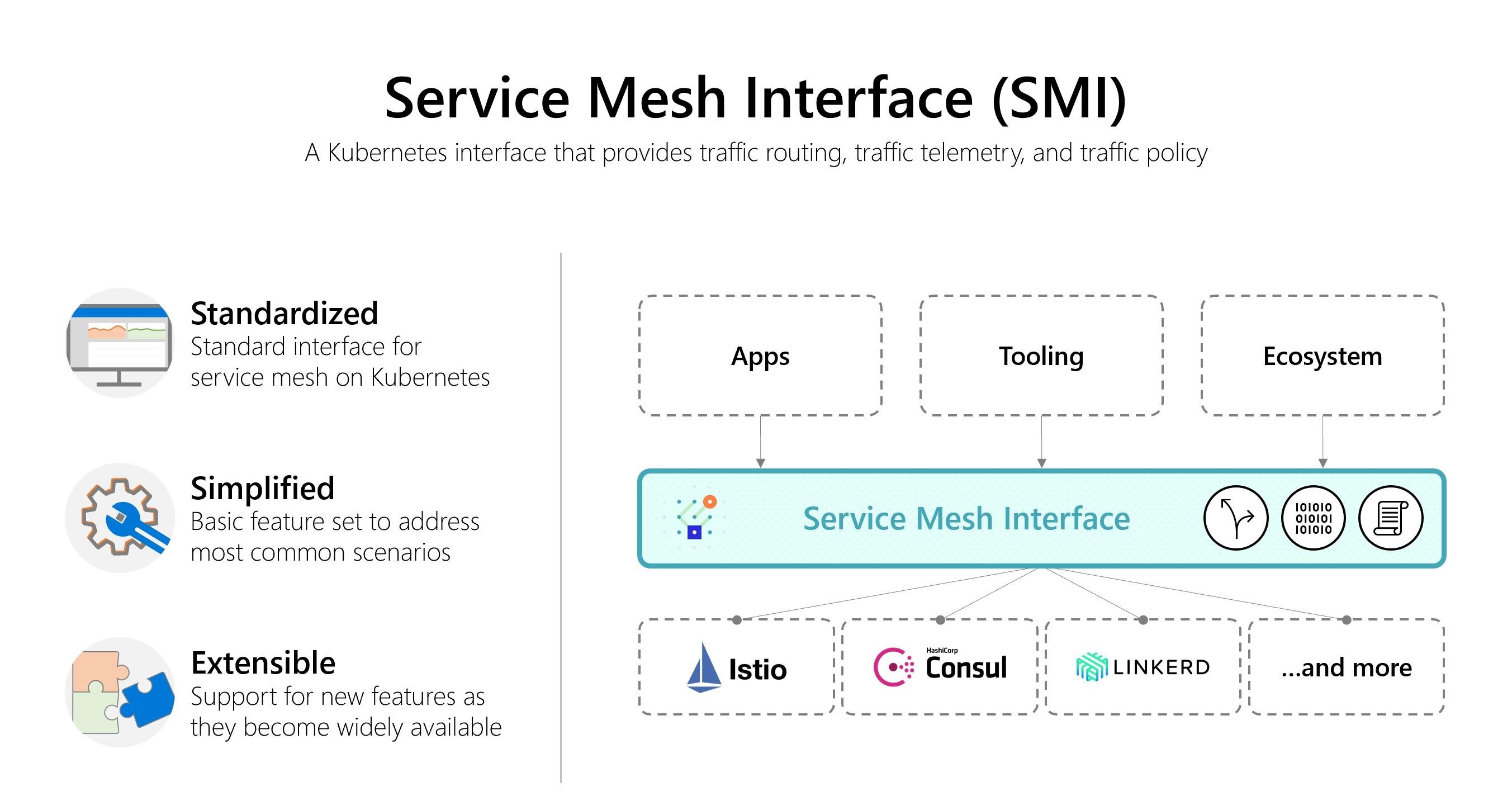 Microsoft makes a push for service mesh interoperability Microsoft makes a push for service mesh interoperability SMI Graphic