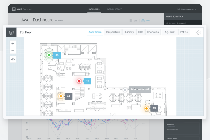 Awair raises $10M to help customers like WeWork monitor their office environments