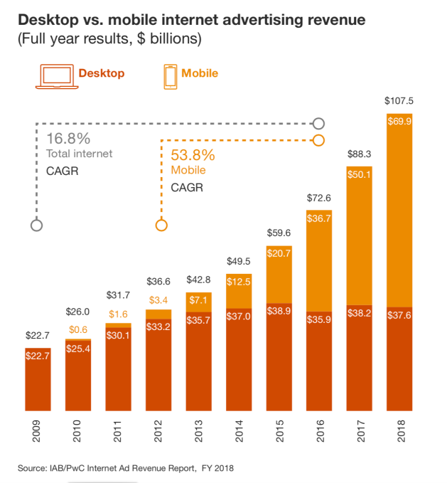 U.S. digital advertising exceeded $100B in 2018 (IAB report)