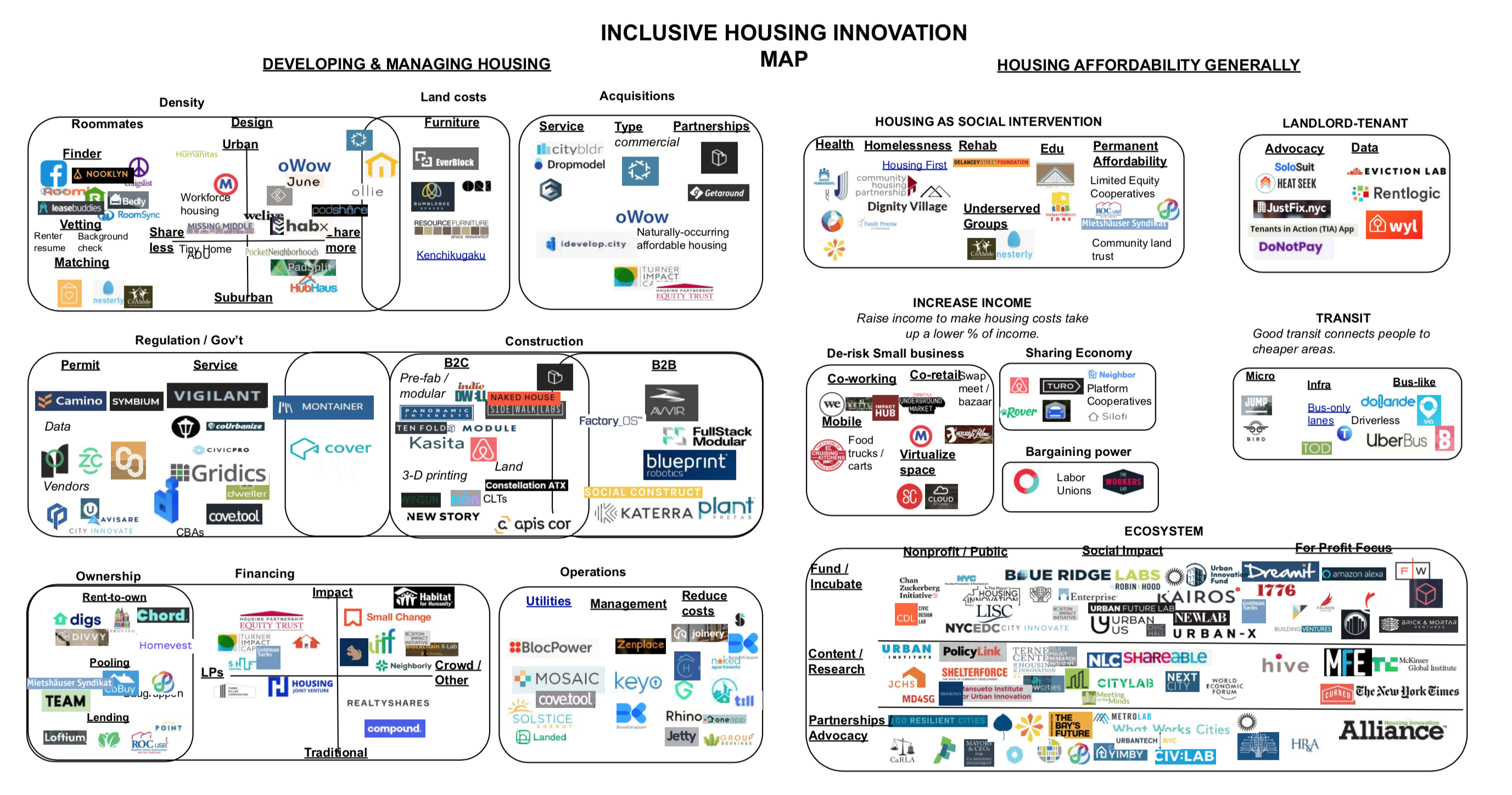 Innovations in inclusive housing Innovations in inclusive housing Screen Shot 2019 05 08 at 5