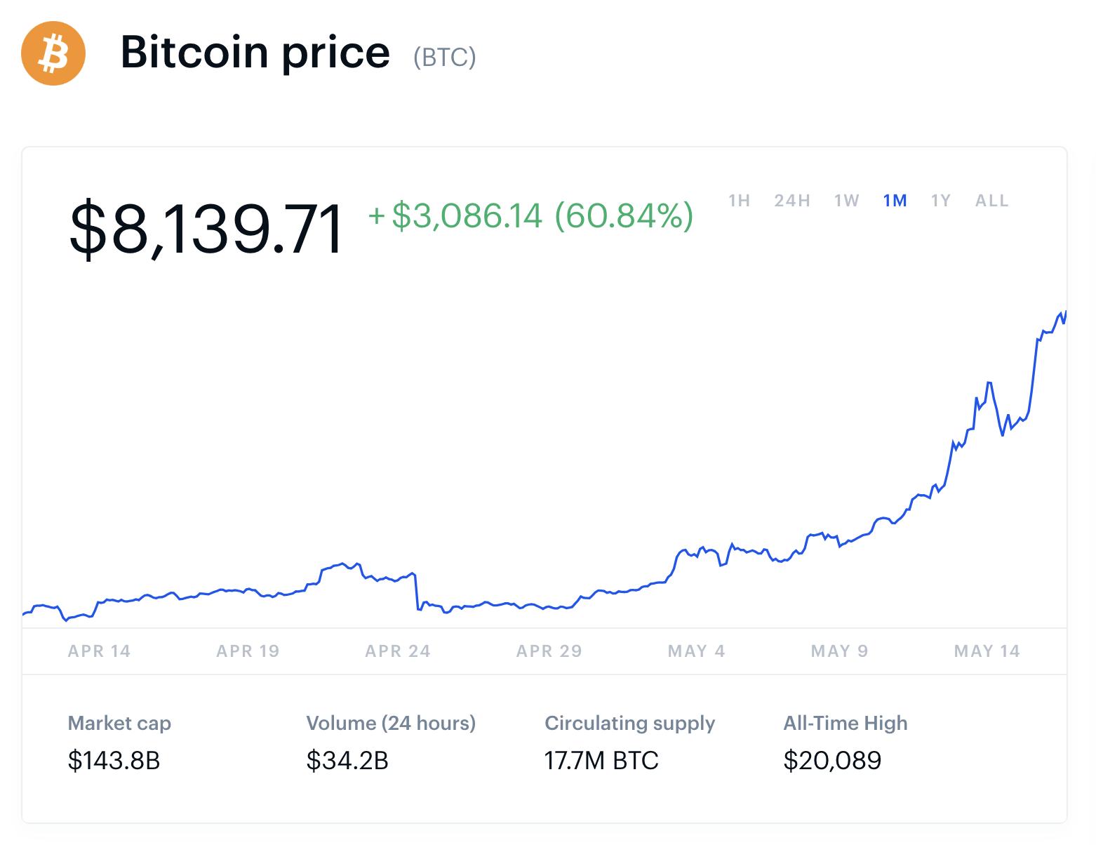 bitcoins 14 tage