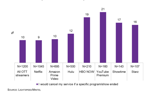 Winter Is Coming For Hbo Now Subscriber Growth Techcrunch