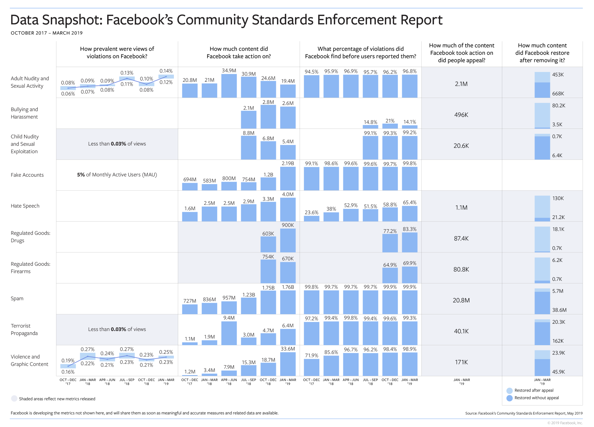 Facebook releases community standards enforcement report | TechCrunch