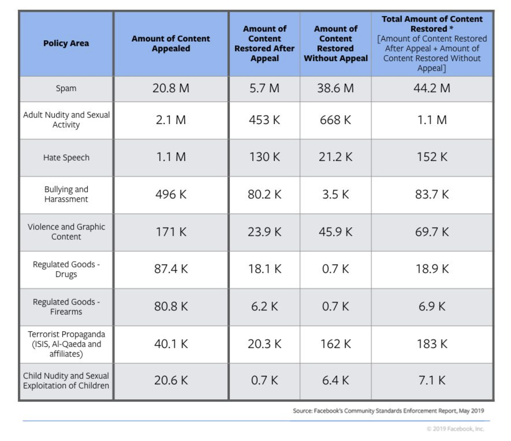 Facebook releases community standards enforcement report | TechCrunch