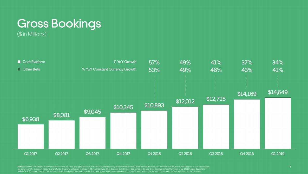 Uber Eats, micromobility services are growing faster than Uber's core ride-hailing business
