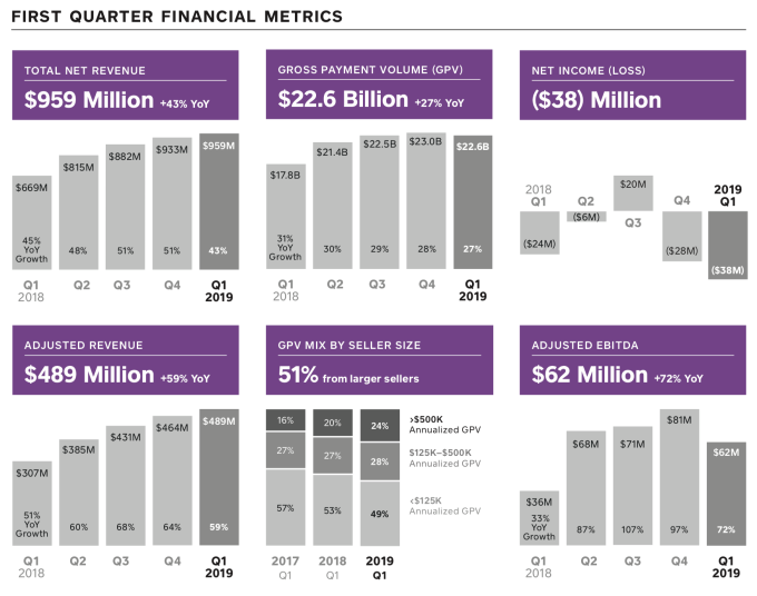 Square reports Q1 sales of $489M, up 59%, but net loss widens to $38M