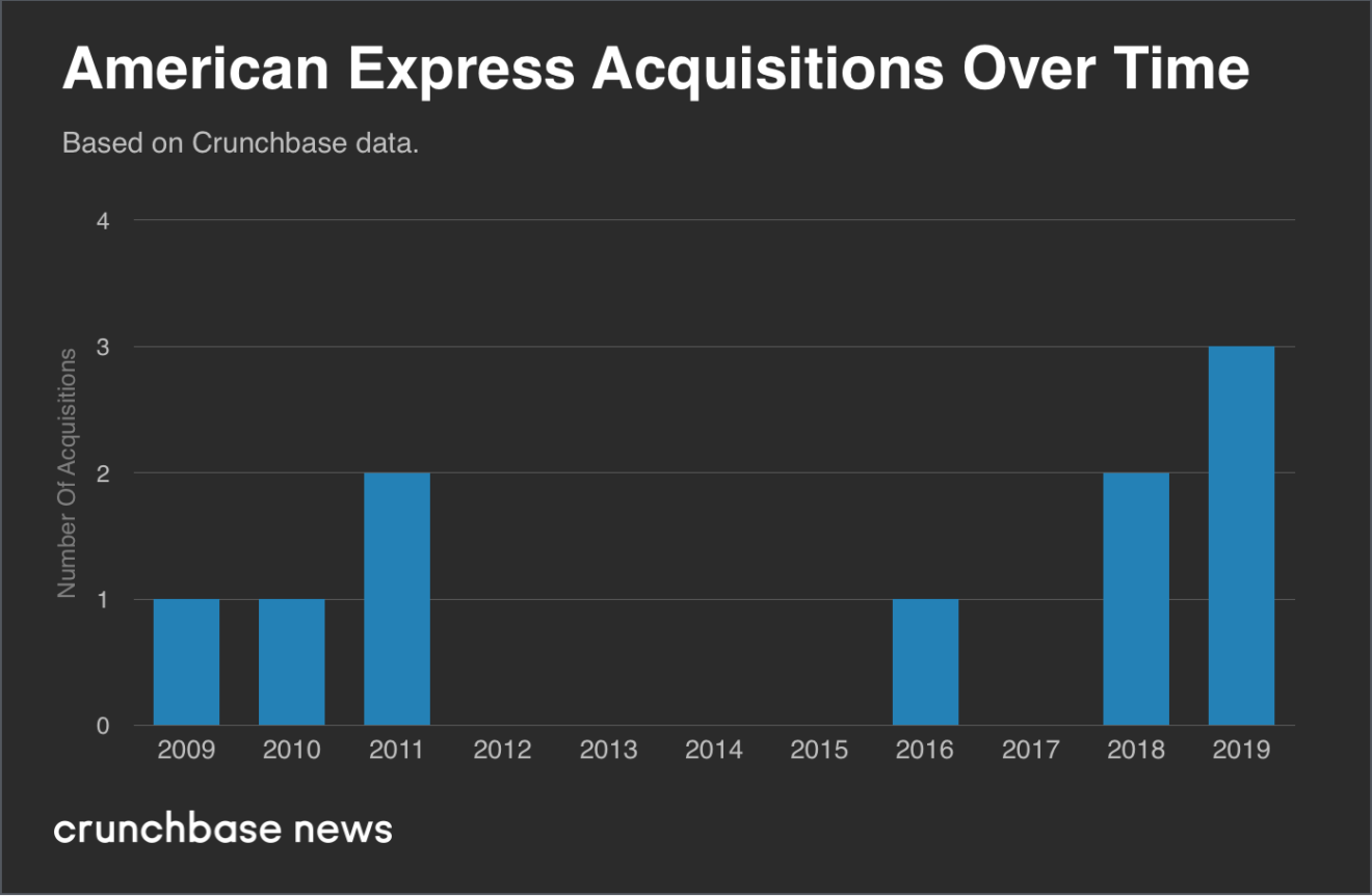 As Amex scoops up Resy, a look ...