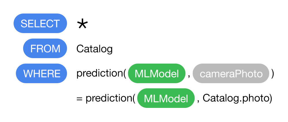 Couchbase's mobile database gets built-in ML and enhanced synchronization features Couchbase's mobile database gets built-in ML and enhanced synchronization features predictive query2