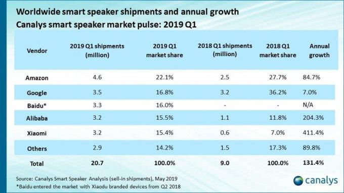 China overtakes US in smart speaker market share | TechCrunch