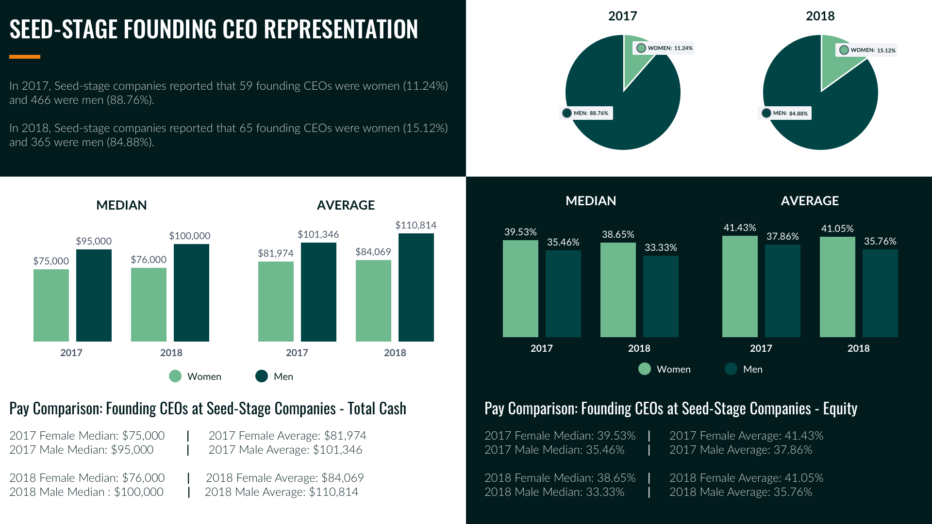 6 Seed Stage CEO Compensation 1