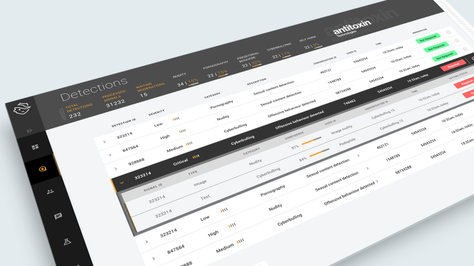 AntiToxin sells safetytech to clean up poisoned platforms AntiToxin sells safetytech to clean up poisoned platforms AntiToxin Technologies Dashboard