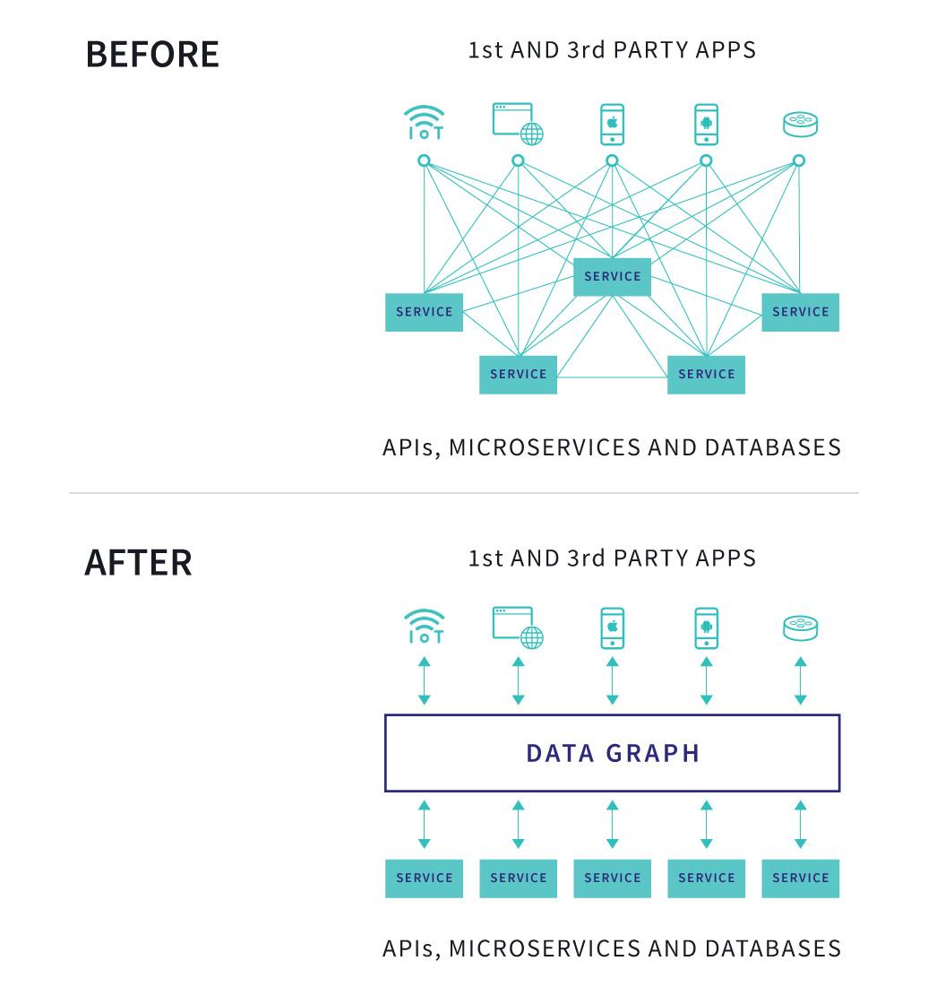 Apollo raises $22M for its GraphQL platform Apollo raises $22M for its GraphQL platform Before and after building a data graph