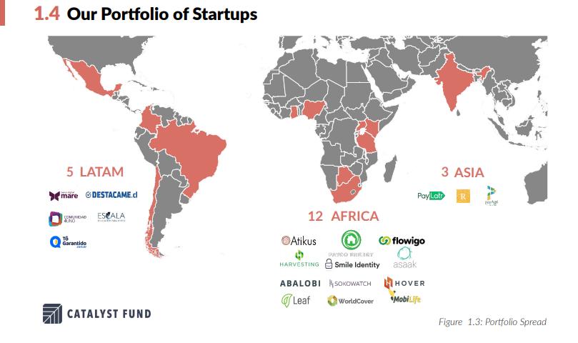 African fintech dominates Catalyst Fund's 2019 startup cohort