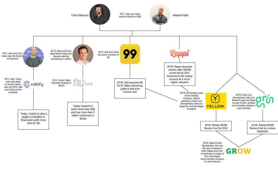 The Stanford connections behind Latin America's multibillion-dollar startup renaissance – TechCrunch
