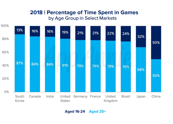 Screen Shot 2019 06 11 at 11.39.34 AM - Mobile games now account for 33% of installs, 10% of time, and 74% of consumer spend – TechCrunch