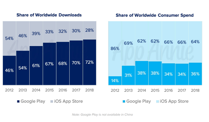 Screen Shot 2019 06 11 at 11.48.23 AM - Mobile games now account for 33% of installs, 10% of time, and 74% of consumer spend – TechCrunch