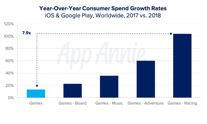 Screen Shot 2019 06 11 at 11.54.19 AM - Mobile games now account for 33% of installs, 10% of time, and 74% of consumer spend – TechCrunch