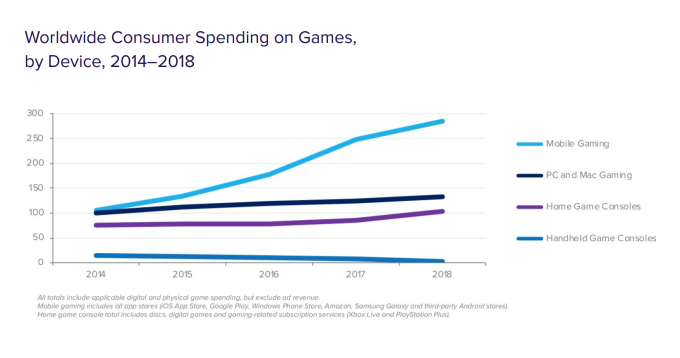 Screen Shot 2019 06 11 at 11.57.01 AM - Mobile games now account for 33% of installs, 10% of time, and 74% of consumer spend – TechCrunch