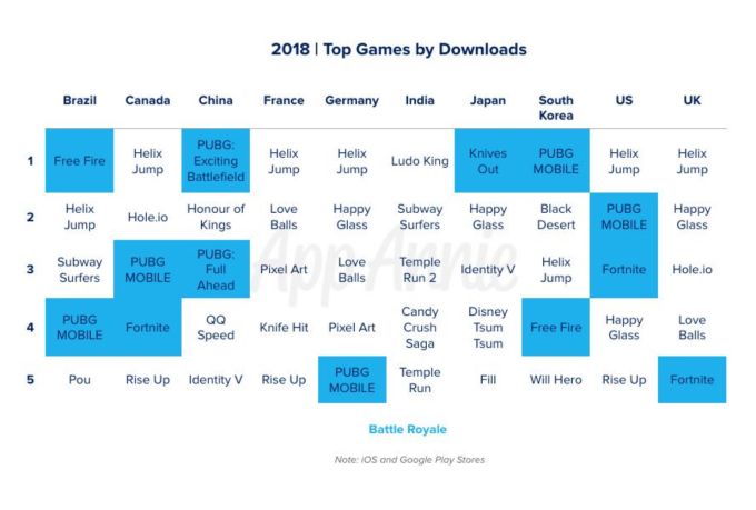 Screen Shot 2019 06 11 at 11.58.19 AM - Mobile games now account for 33% of installs, 10% of time, and 74% of consumer spend – TechCrunch