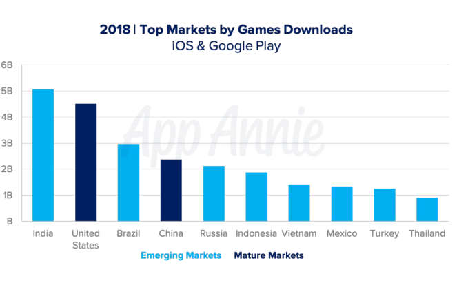 Screen Shot 2019 06 11 at 12.05.57 PM - Mobile games now account for 33% of installs, 10% of time, and 74% of consumer spend – TechCrunch