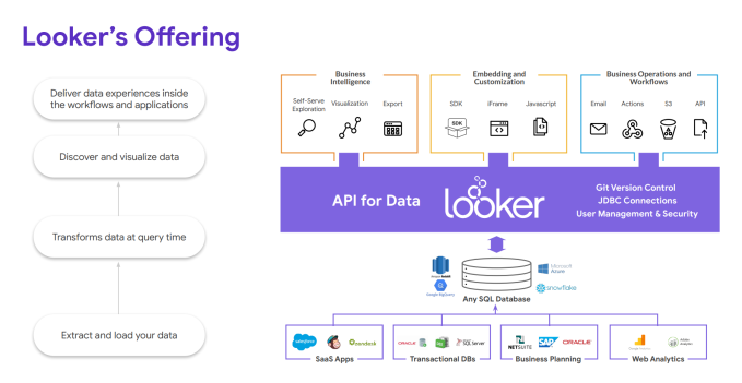 Google to acquire analytics startup Looker for $2 6 billion