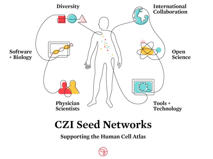 Chan-Zuckerberg Initiative gives $68M to fund Cell ... on knife of dreams map, artemis fowl map, wizard's first rule map, the way of kings map, shannara map, the fellowship of the ring map, dante's inferno map, the sword of truth map, malazan book of the fallen map, the lord of the rings map, ender's game map, the chronicles of narnia map, inheritance cycle map, eye of the world map,