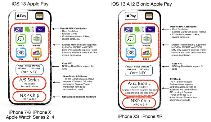 NFC gets a lot more powerful in iOS 13 | TechCrunch
