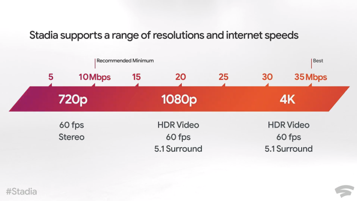 Here's how Google Stadia performs depending on your internet connection