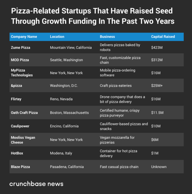 Everyone loves pizza, including VCs
