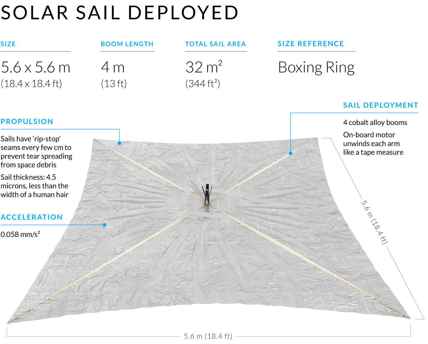 Crowdfunded spacecraft LightSail 2 prepares to go sailing ...