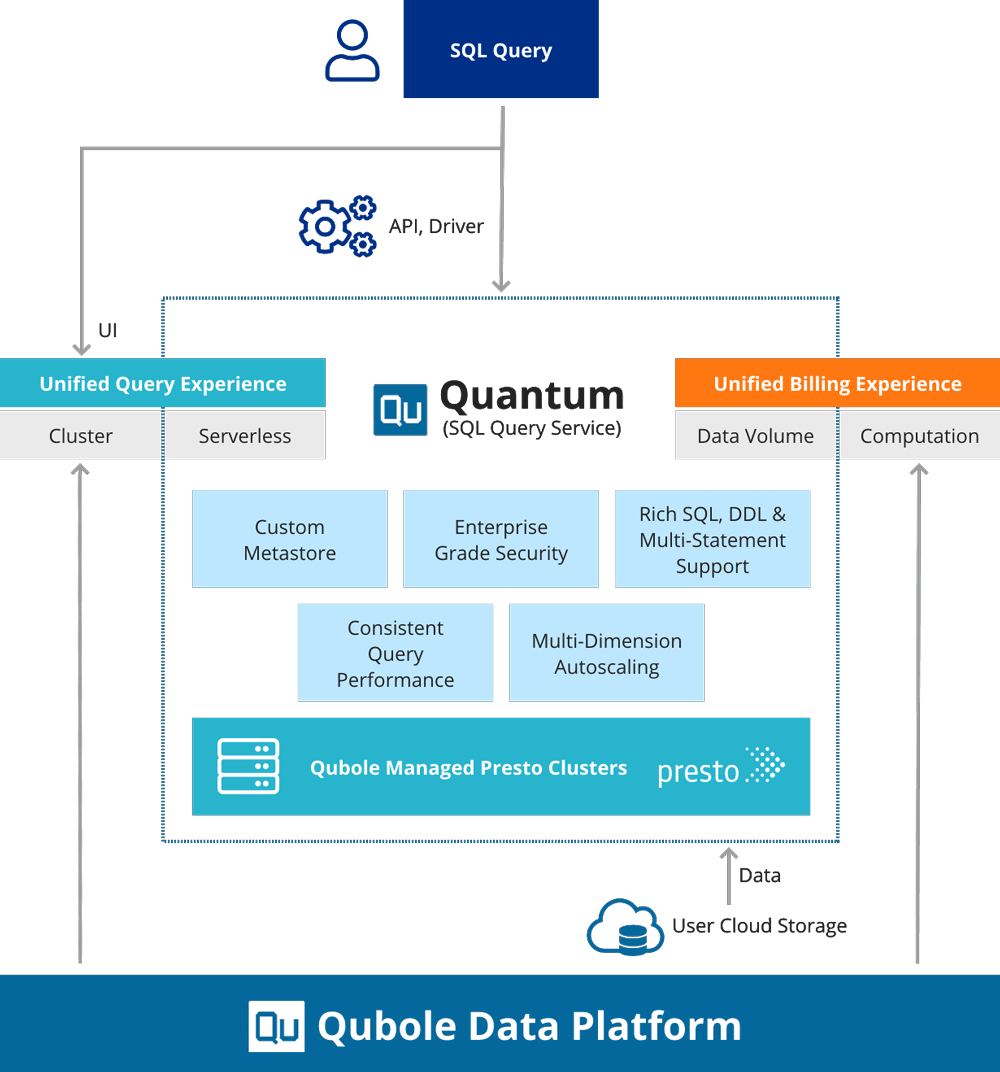 Qubole launches Quantum, its serverless database engine Qubole launches Quantum, its serverless database engine quantum diagram v4