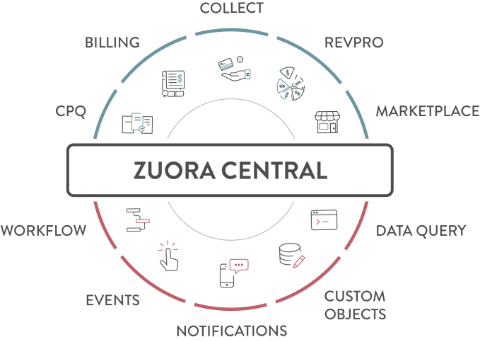 zuora central lets developers build connected workflows