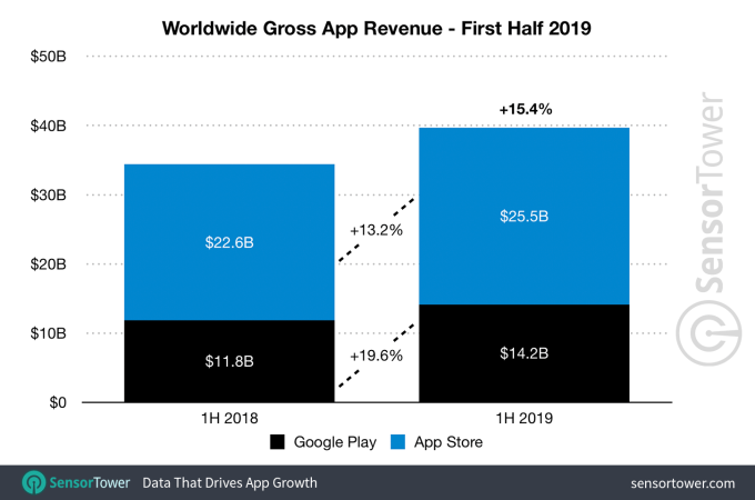 1h 2019 app revenue worldwide