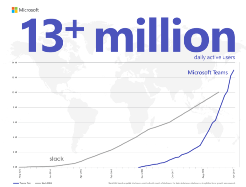 2019 07 11 1047 Microsoft says Teams now has 13M daily active users Microsoft says Teams now has 13M daily active users 2019 07 11 1047