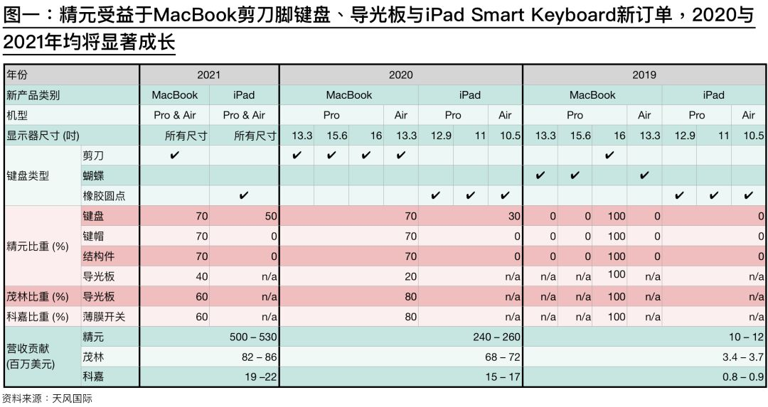 640 - Apple could gradually switch to new laptop keyboard mechanism starting this fall
