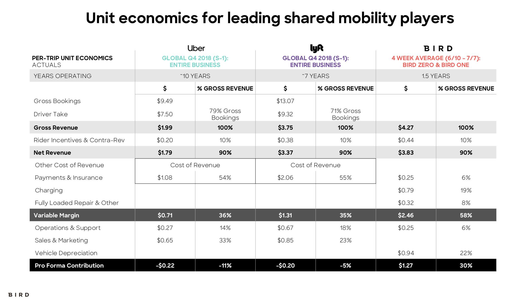 Bird has 'positive unit economics' with its custom scooter model, CEO says