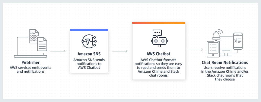 Product Page Diagram AWS Chatbot How It Works.302d64136f803e8de362c33846f653599c780c39 - AWS gets a chatbot