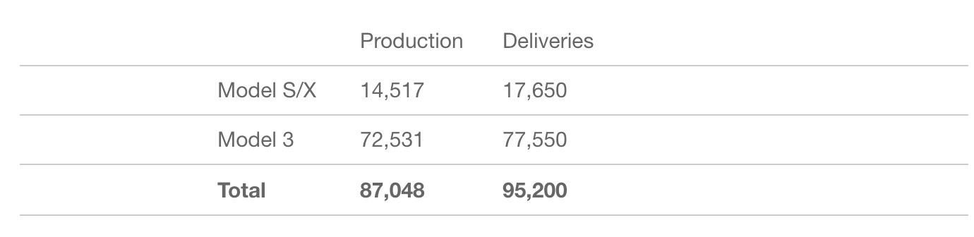 tesla q2 deliveries