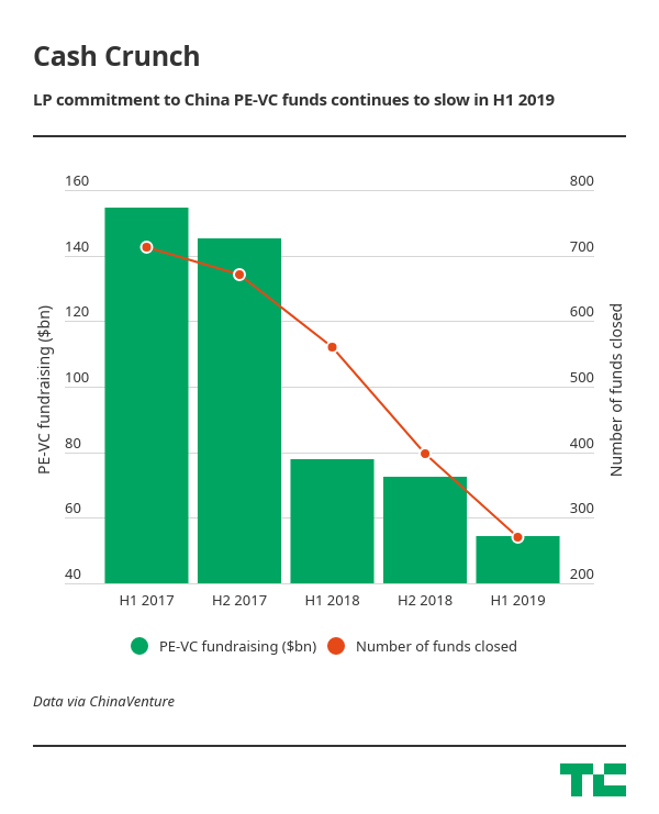 China startup deals shrink as fundraising for investors plummets