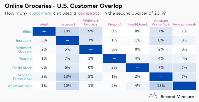 GroceryDelivery chart3 v2 - Walmart tops U.S. online grocery market, with 62% more customers than next nearest rival