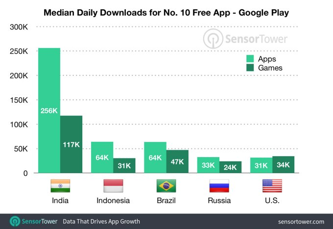 median downloads top 10 by country google play