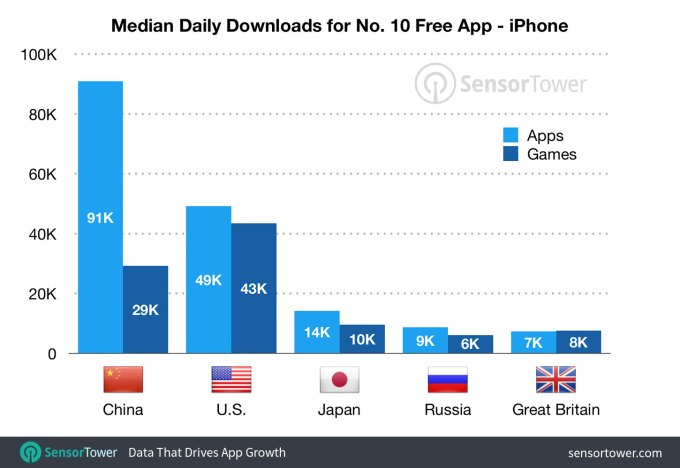 median downloads top 10 by country ios