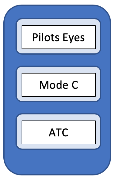 pasted image 0 - The evolving airspace ecosystem