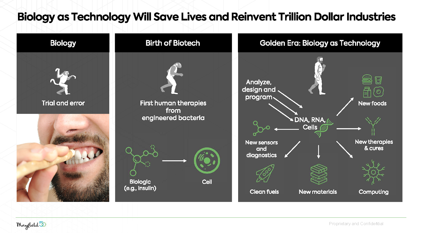 Biology as technology will reinvent trillion-dollar ...