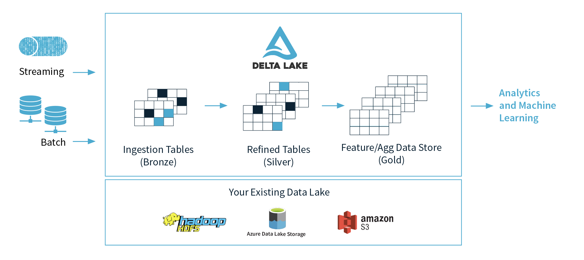 Databricks brings its Delta Lake project ...
