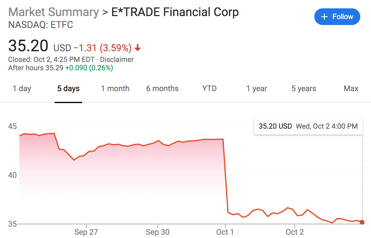 ETrade Share Price