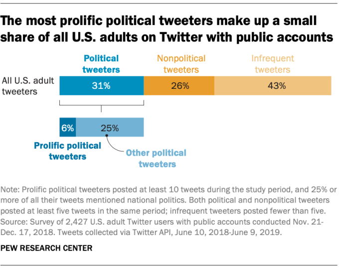 FT 19.10.23 PoliticsTwitter Most prolific political tweeters make up small share US adults Twitter public accounts