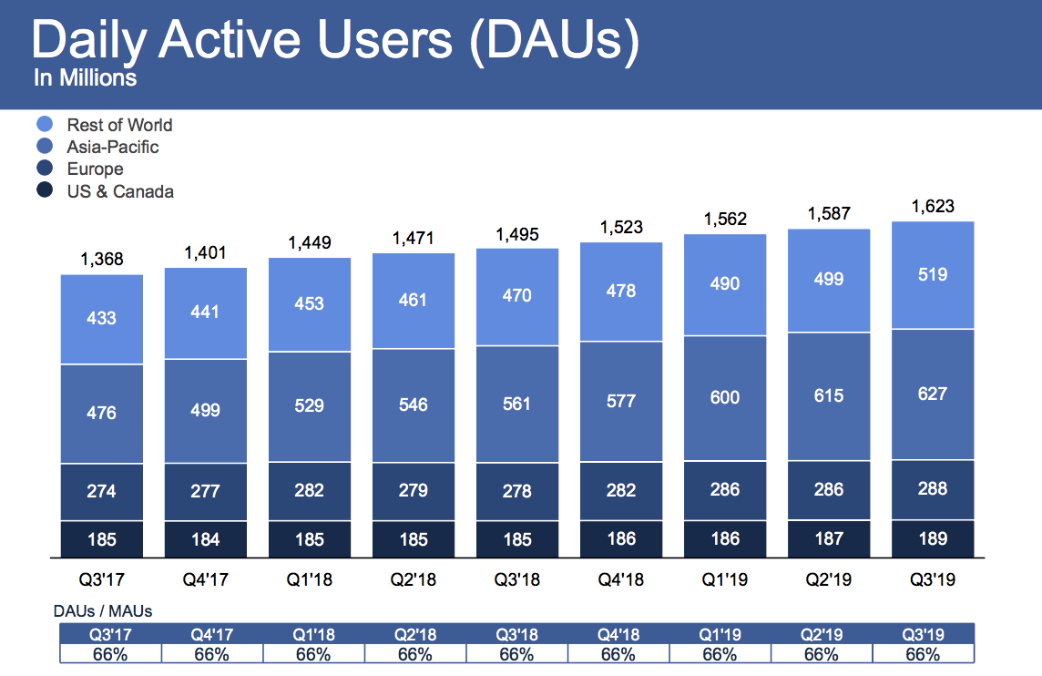 Facebook Shares Rise On Strong Q3 Users Up 2 To 2 45b Techcrunch